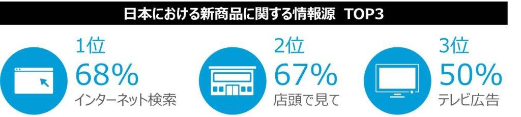日本における新商品に関する情報源TOP3