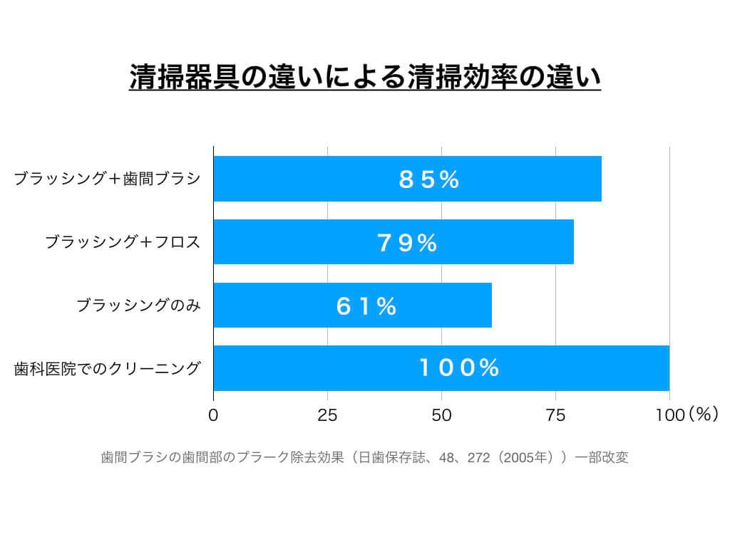 清掃器具の違いによる清掃効率を示すグラフ