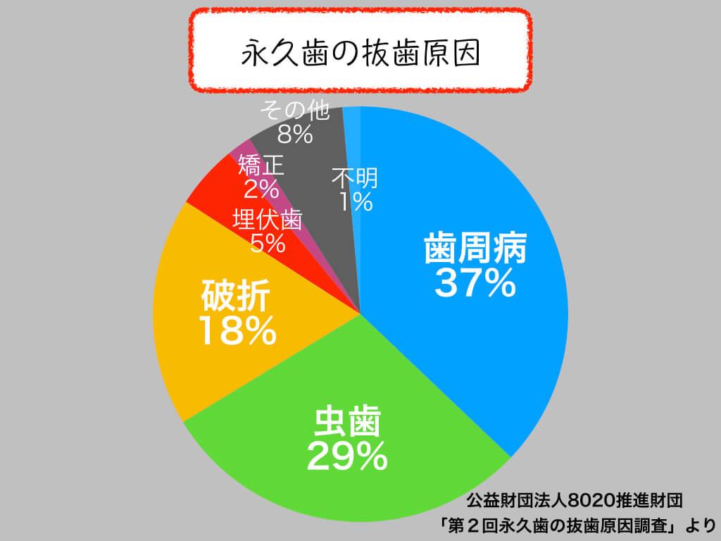 永久歯の抜歯原因円グラフ